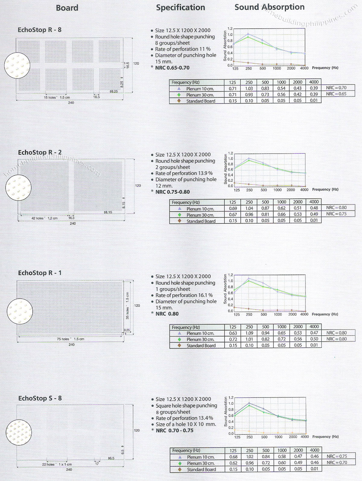 Plasterboard technical data specifications philippines