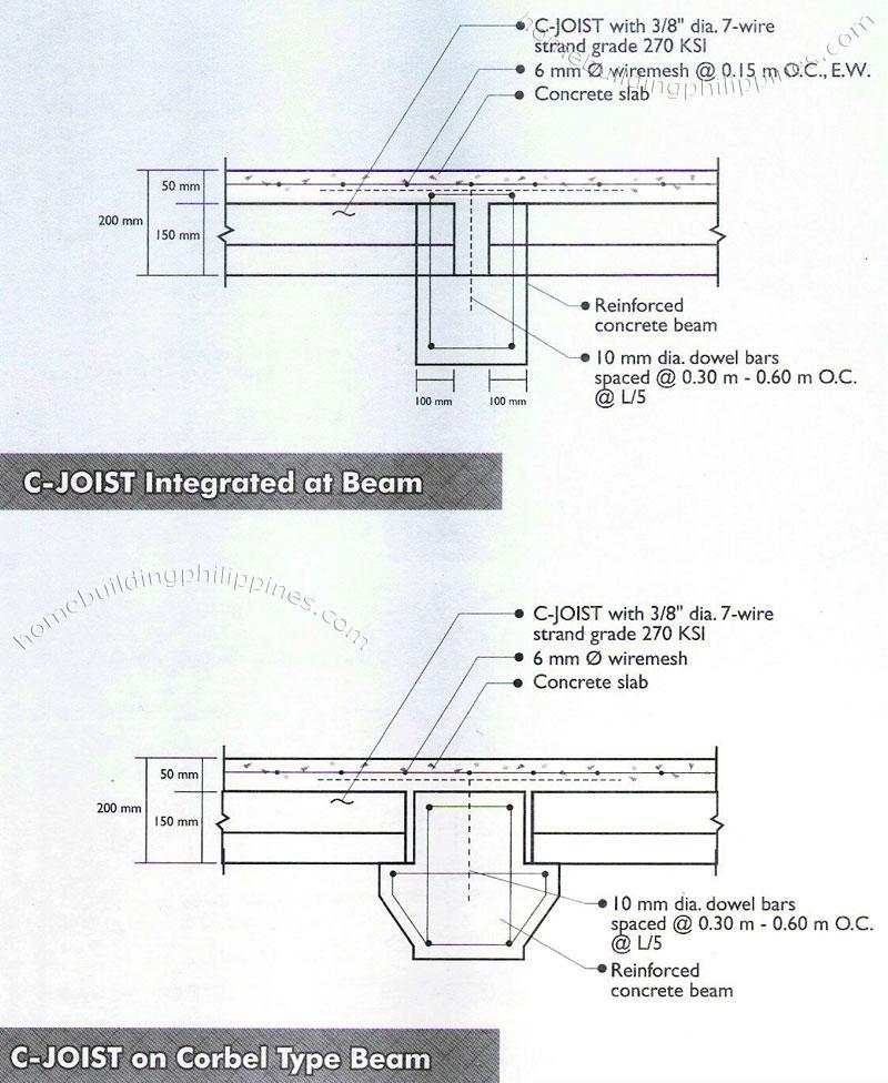 Concrete Slab Detail : Floor and roof concrete slab typical details of