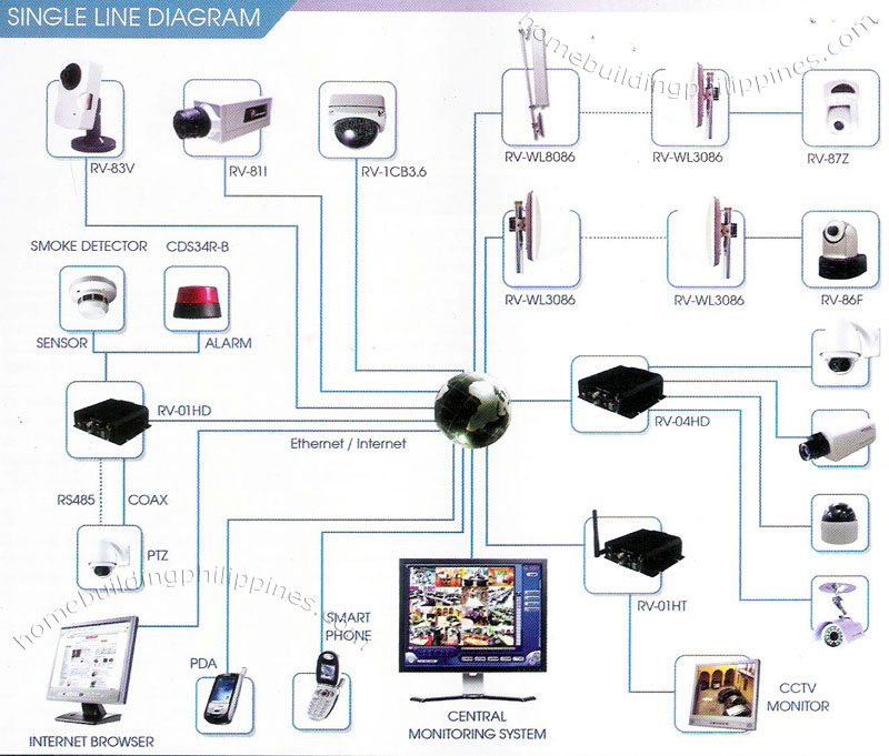 Single Line Diagram Security Cctv Monitoring System
