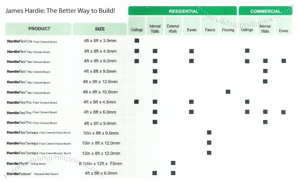 Residential Commercial Building Amp Construction By James Hardie Philippines