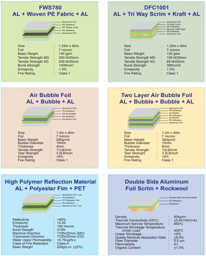 Aluminum, Air Bubble, Rockwool Insulation Specifications by