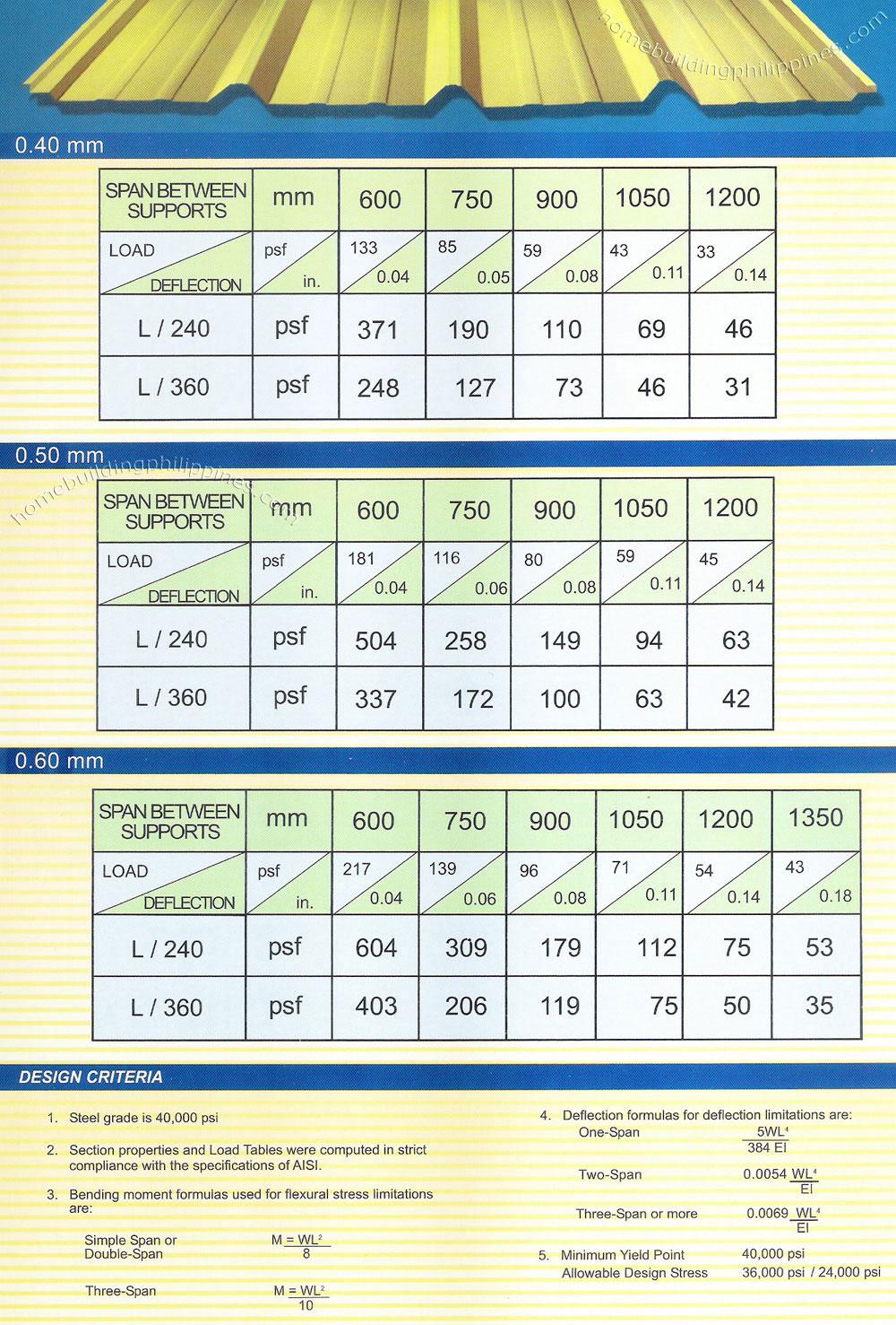 Steel Roofing Sheet Price Installation Philippines