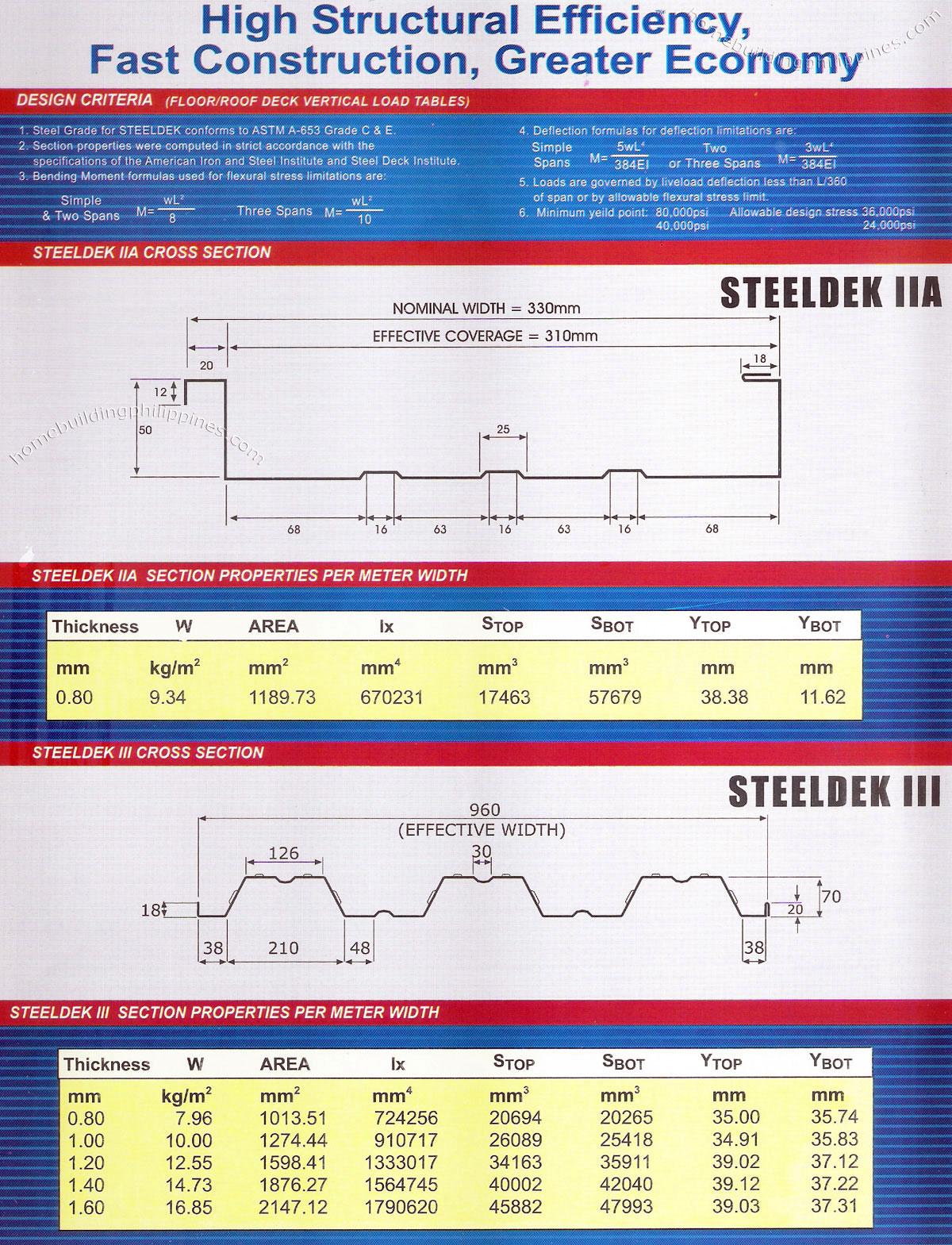 Structural Steel Decking Metal Deck Flooring Philippines