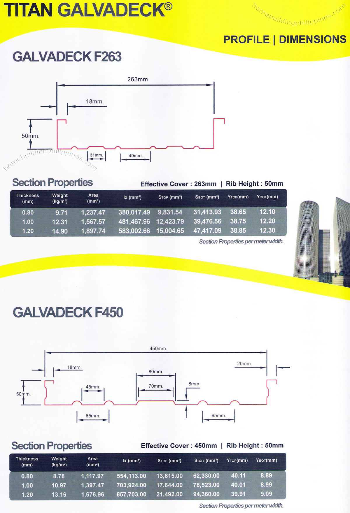 Galvadeck Steel Decking Profile Dimensions Section
