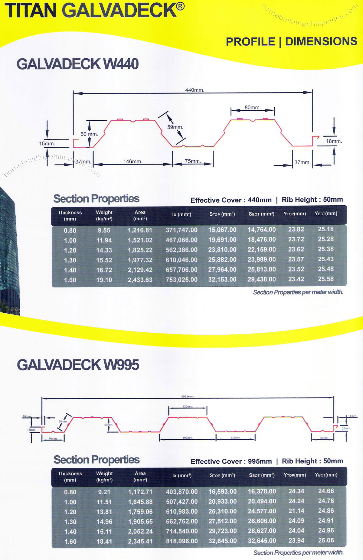 Steel Decking Profile Dimensions Section Properties