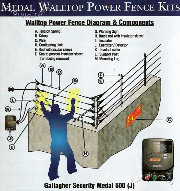 Electric Power Perimeter Security Fence By Gallagher
